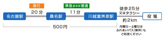 名古屋本線で急行を利用