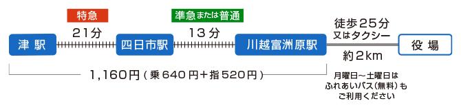 名古屋本線で特急を利用