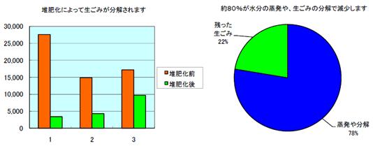 モニター集計グラフ