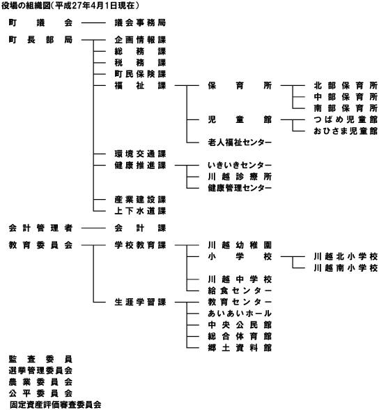 役場組織図